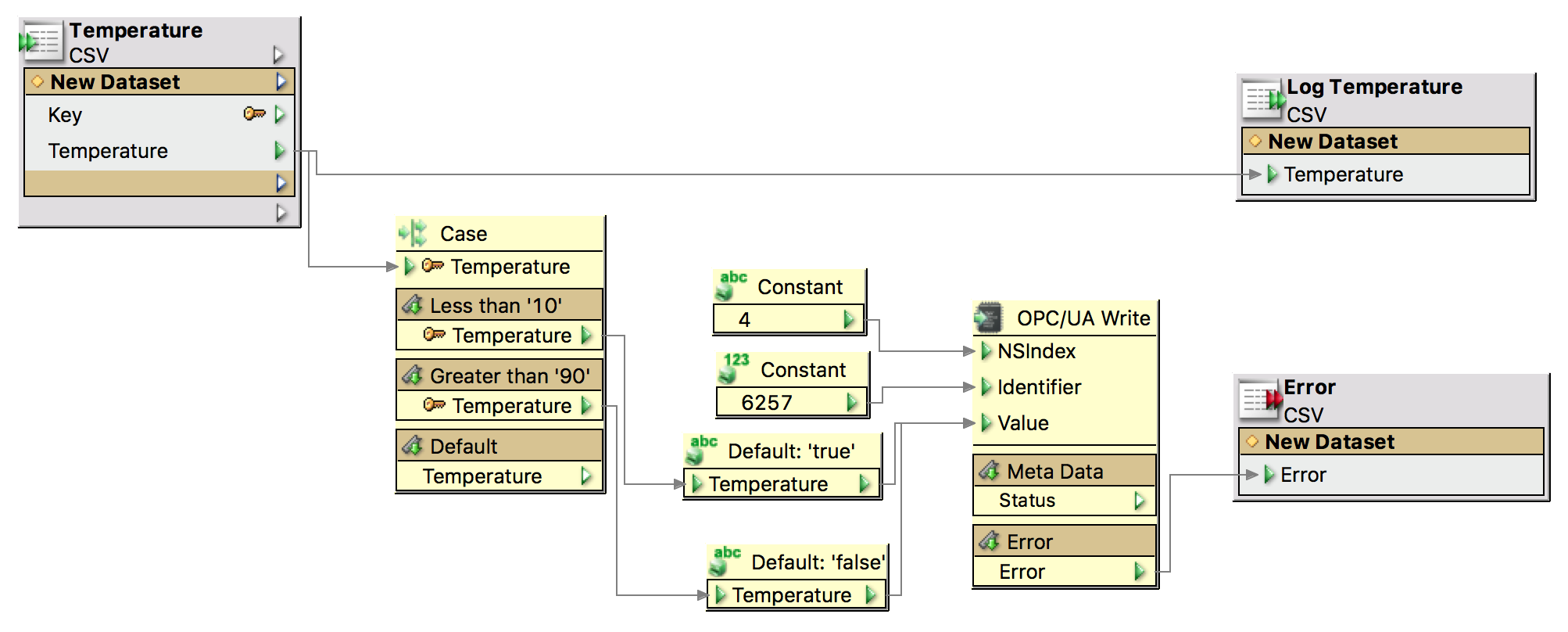 OPC Unified Architecture - FRAMETEXX